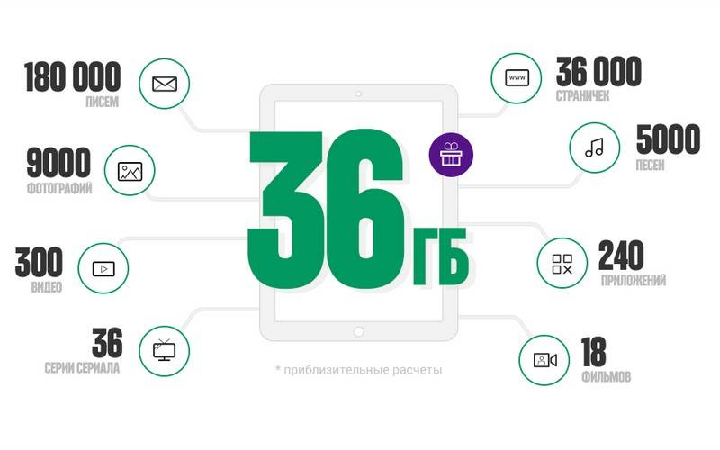 МегаФон дарит пользователям планшета 36 ГБ трафика бесплатно