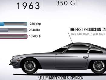 Историю Lamborghini с 1963 года показали на видео